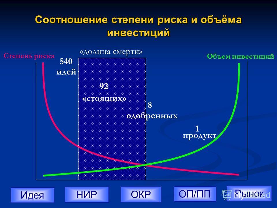 Соотношение степени риска и объёма инвестиций ИдеяНИРОКРОП/ППРынок Степень риска Объем инвестиций 540 идей 92 «стоящих» 8 одобренных 1 продукт «долина смерти»