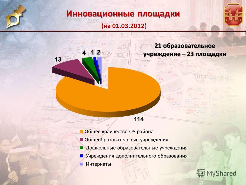 Инновационные площадки Инновационные площадки (на 01.03.2012)