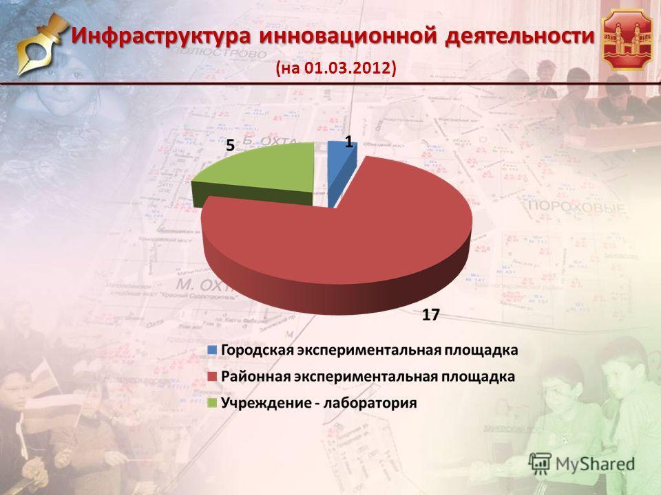 Инфраструктура инновационной деятельности Инфраструктура инновационной деятельности (на 01.03.2012)
