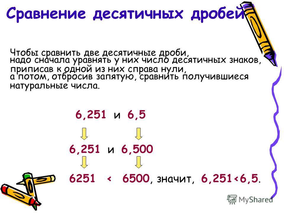 Сравнение десятичных дробей Чтобы сравнить две десятичные дроби, 6,251 и 6,5 надо сначала уравнять у них число десятичных знаков, приписав к одной из них справа нули, а потом, отбросив запятую, сравнить получившиеся натуральные числа. 6251 < 6500, 6,