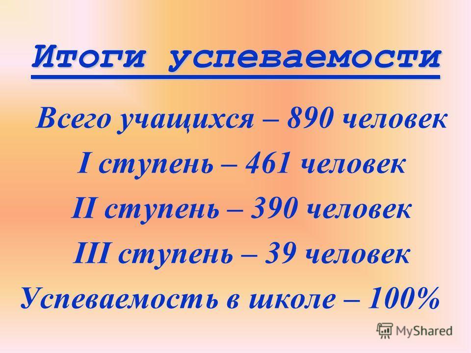 Итоги успеваемости Всего учащихся – 890 человек I ступень – 461 человек II ступень – 390 человек III ступень – 39 человек Успеваемость в школе – 100%