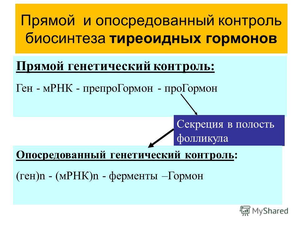 Прямой и опосредованный контроль биосинтеза тиреоидных гормонов Прямой генетический контроль: Ген - мРНК - препроГормон - проГормон Секреция в полость фолликула Опосредованный генетический контроль: (ген)n - (мРНК)n - ферменты –Гормон