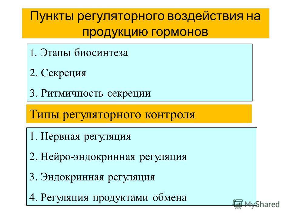 Пункты регуляторного воздействия на продукцию гормонов 1. Этапы биосинтеза 2. Секреция 3. Ритмичность секреции Типы регуляторного контроля 1. Нервная регуляция 2. Нейро-эндокринная регуляция 3. Эндокринная регуляция 4. Регуляция продуктами обмена