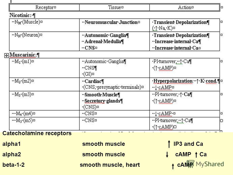 Catecholamine receptors alpha1 smooth muscle IP3 and Ca alpha2 smooth muscle cAMP Ca beta-1-2 smooth muscle, heart сАМР