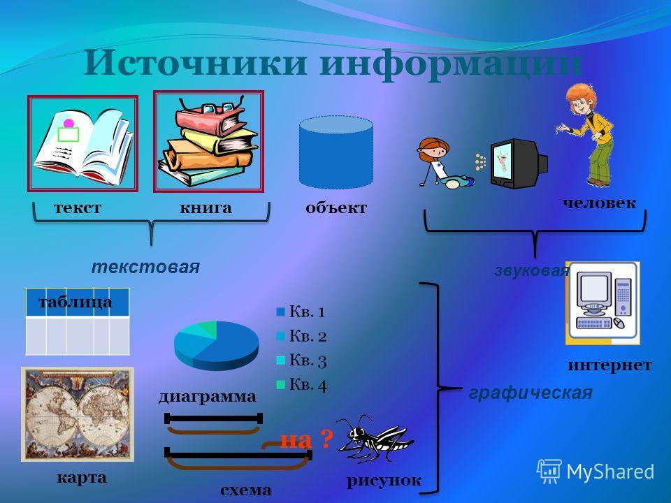 Источники информации карта объект схема на ? диаграмма интернет тексткнига текстовая рисунок графическая таблица человек звуковая