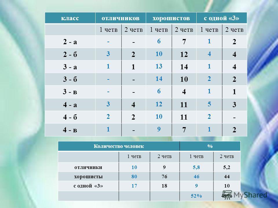 классотличниковхорошистовс одной «3» 1 четв2 четв1 четв2 четв1 четв2 четв 2 - а - - 6 7 1 2 2 - б 3 2 10 12 4 4 3 - а 1 1 13 14 1 4 3 - б - - 14 10 2 2 3 - в - - 6 4 1 1 4 - а 3 4 12 11 5 3 4 - б 2 2 10 11 2 - 4 - в 1 - 9 7 1 2 Количество человек% 1