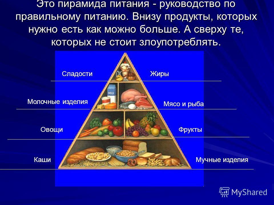 Это пирамида питания - руководство по правильному питанию. Внизу продукты, которых нужно есть как можно больше. А сверху те, которых не стоит злоупотреблять. СладостиЖиры Молочные изделия Мясо и рыба ФруктыОвощи КашиМучные изделия