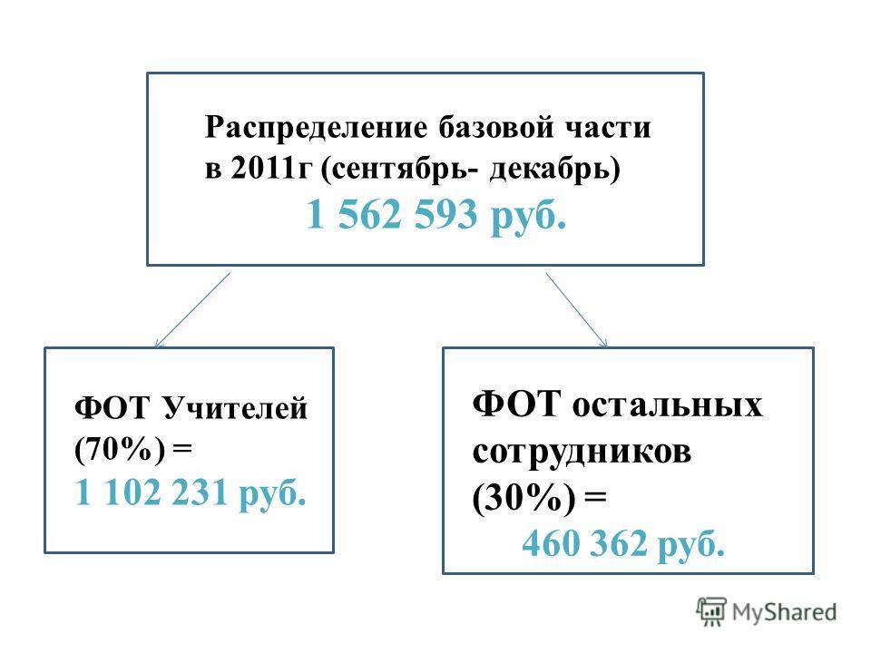 Распределение базовой части в 2011г (сентябрь- декабрь) 1 562 593 руб. ФОТ Учителей (70%) = 1 102 231 руб. ФОТ остальных сотрудников (30%) = 460 362 руб.