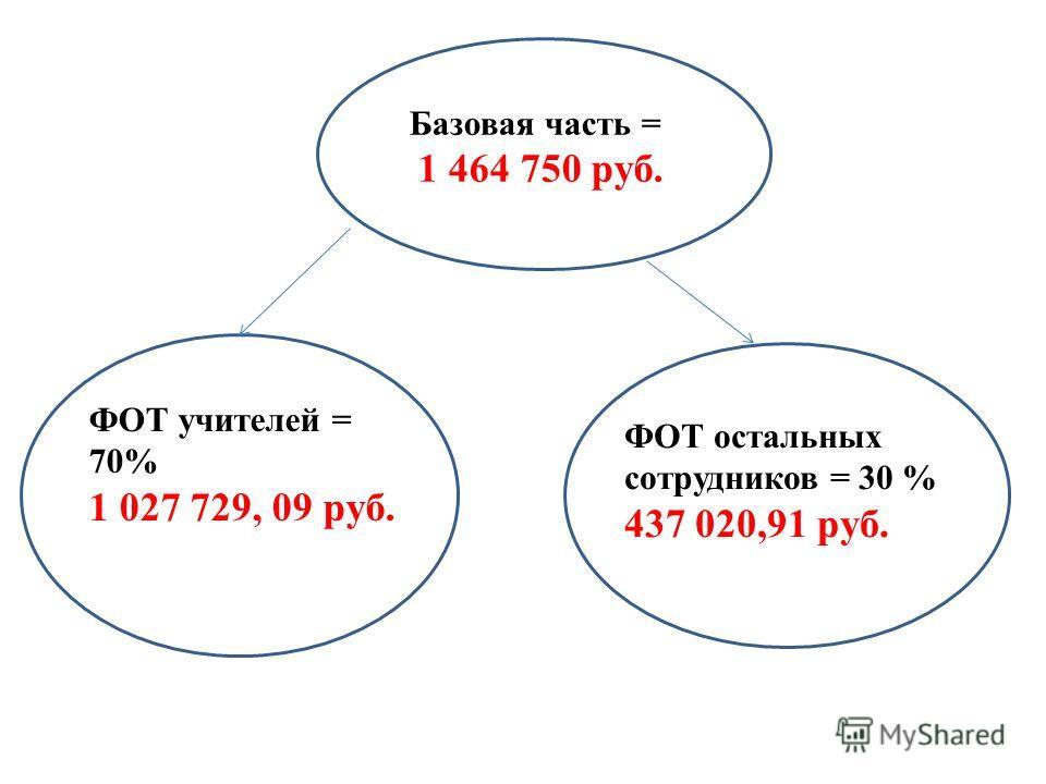 Базовая часть = 1 464 750 руб. ФОТ учителей = 70% 1 027 729, 09 руб. ФОТ остальных сотрудников = 30 % 437 020,91 руб.