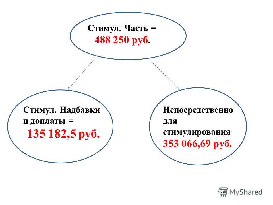 Стимул. Часть = 488 250 руб. Стимул. Надбавки и доплаты = 135 182,5 руб. Непосредственно для стимулирования 353 066,69 руб.
