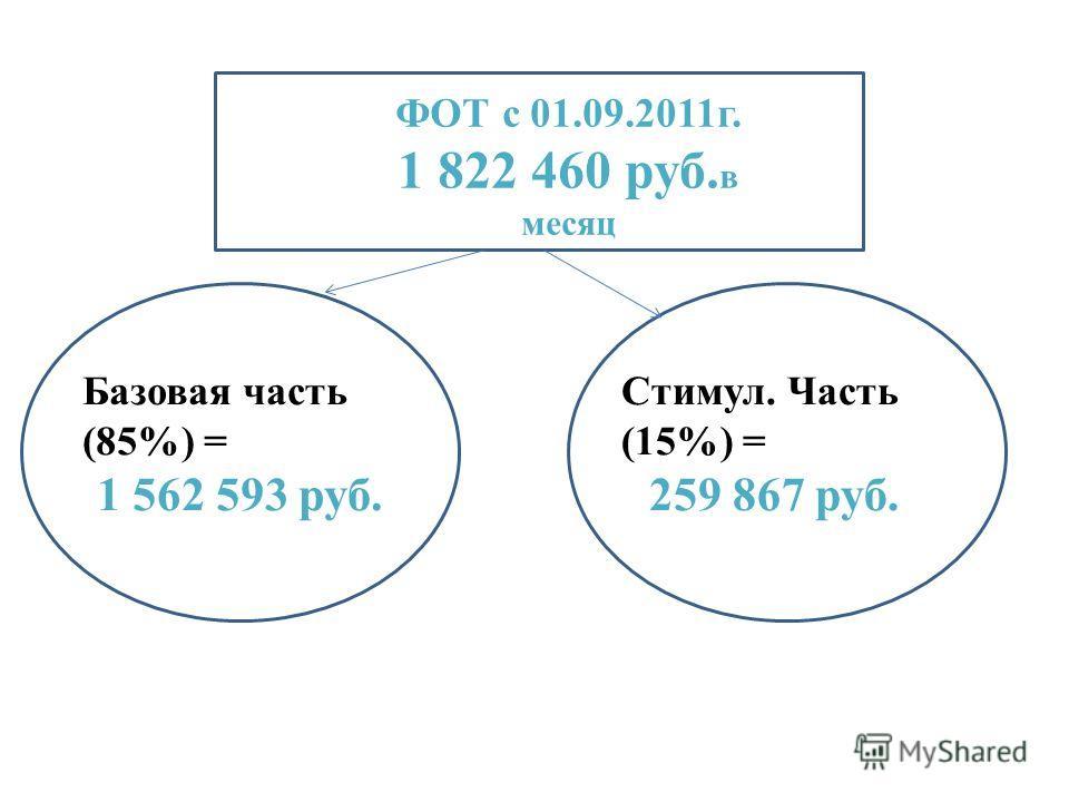 ФОТ с 01.09.2011г. 1 822 460 руб. в месяц Базовая часть (85%) = 1 562 593 руб. Стимул. Часть (15%) = 259 867 руб.