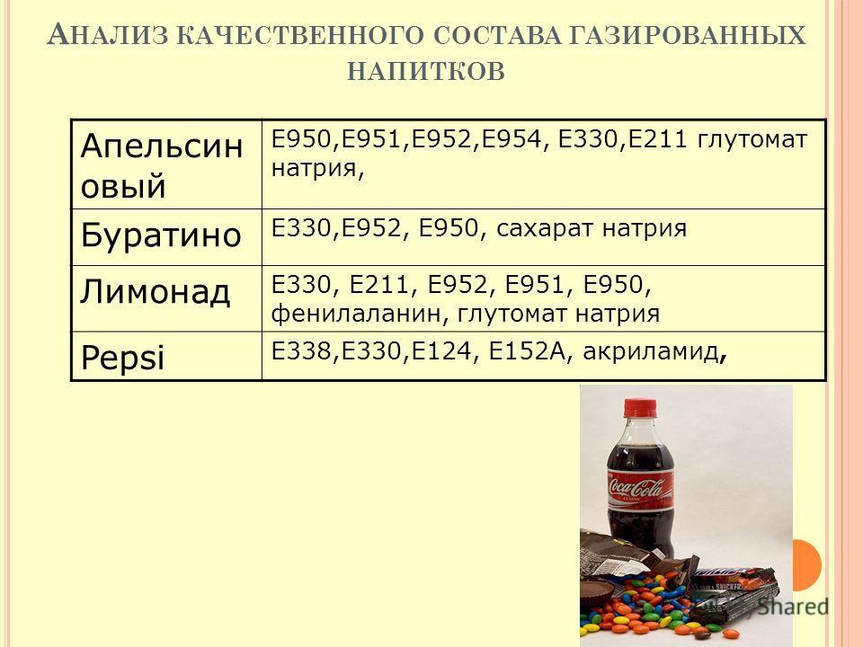 А НАЛИЗ КАЧЕСТВЕННОГО СОСТАВА ГАЗИРОВАННЫХ НАПИТКОВ Апельсин овый Е950,Е951,Е952,Е954, Е330,Е211 глутомат натрия, Буратино Е330,Е952, Е950, сахарат натрия Лимонад Е330, Е211, Е952, Е951, Е950, фенилаланин, глутомат натрия Pepsi Е338,Е330,Е124, Е152А,