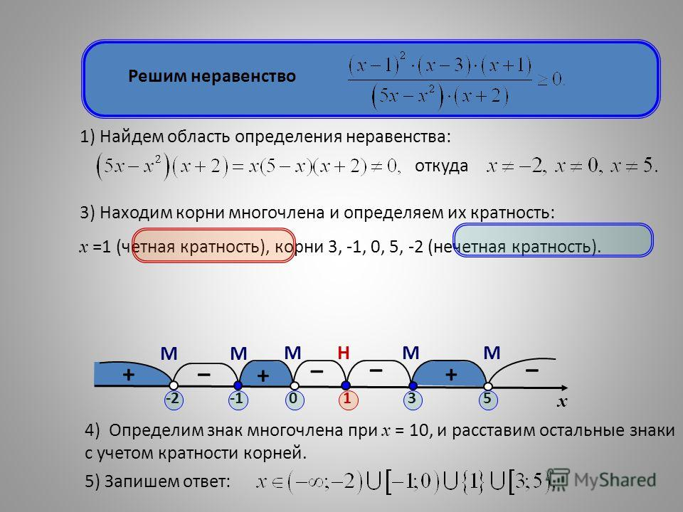 + – + – – + – МНММ ММ Решим неравенство 1) Найдем область определения неравенства: откуда 3) Находим корни многочлена и определяем их кратность: х =1 (четная кратность), корни 3, -1, 0, 5, -2 (нечетная кратность). 4) Определим знак многочлена при х =