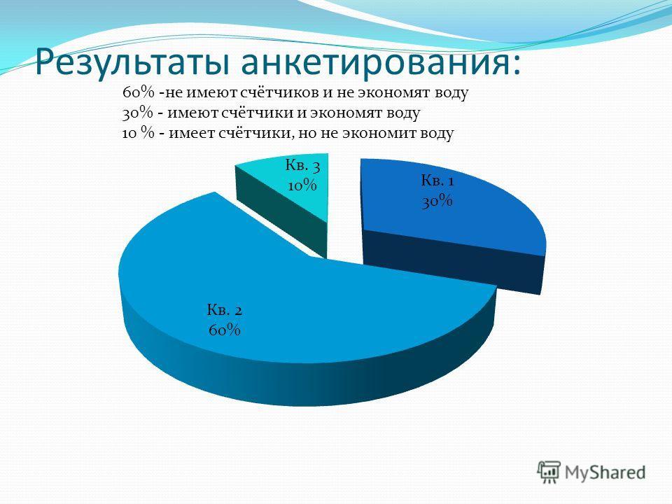 Результаты анкетирования: 60% -не имеют счётчиков и не экономят воду 30% - имеют счётчики и экономят воду 10 % - имеет счётчики, но не экономит воду