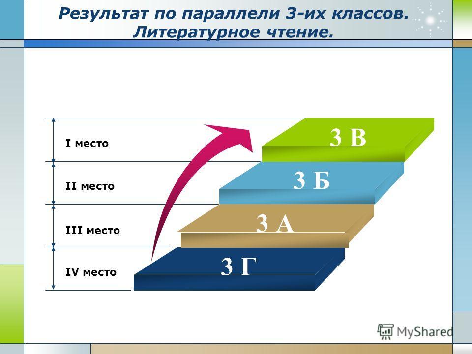 Результат по параллели 3-их классов. Литературное чтение. I место II место III место IV место 3 В 3 Б 3 Г 3 А