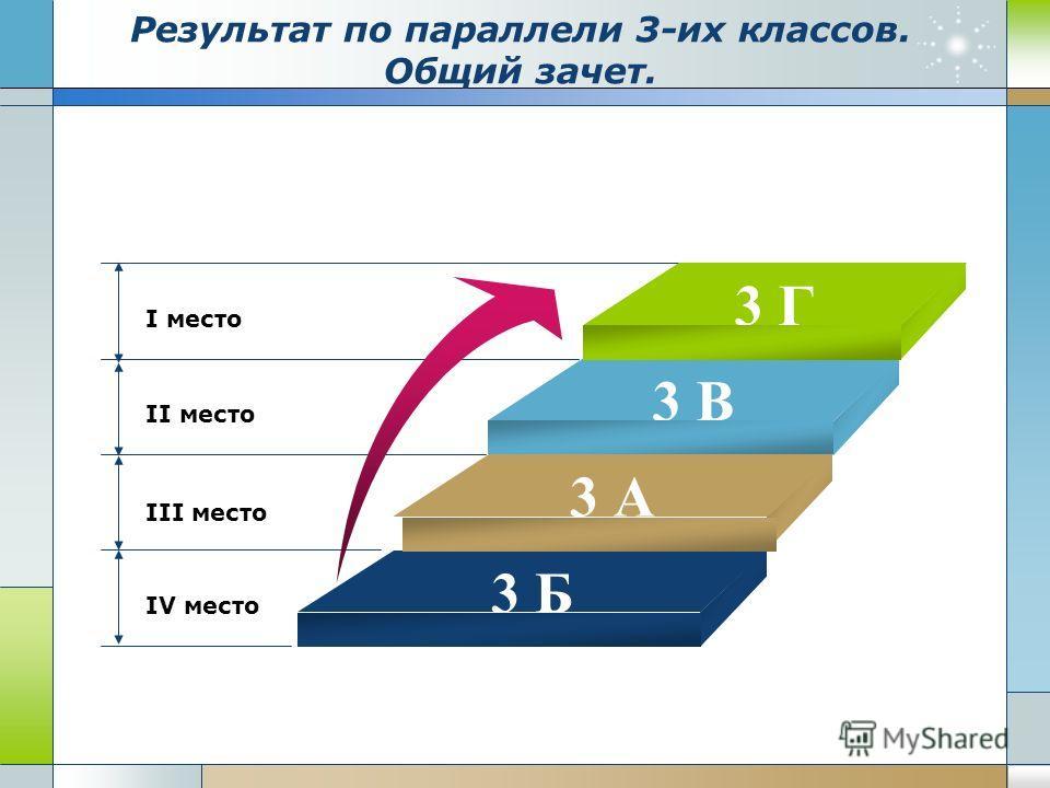 Результат по параллели 3-их классов. Общий зачет. I место II место III место IV место 3 Г 3 В 3 Б 3 А