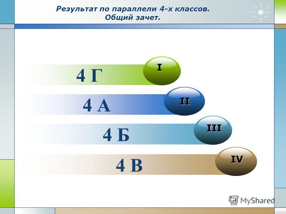 4 В IV 4 А II 4 Б III 4 Г I Результат по параллели 4-х классов. Общий зачет.