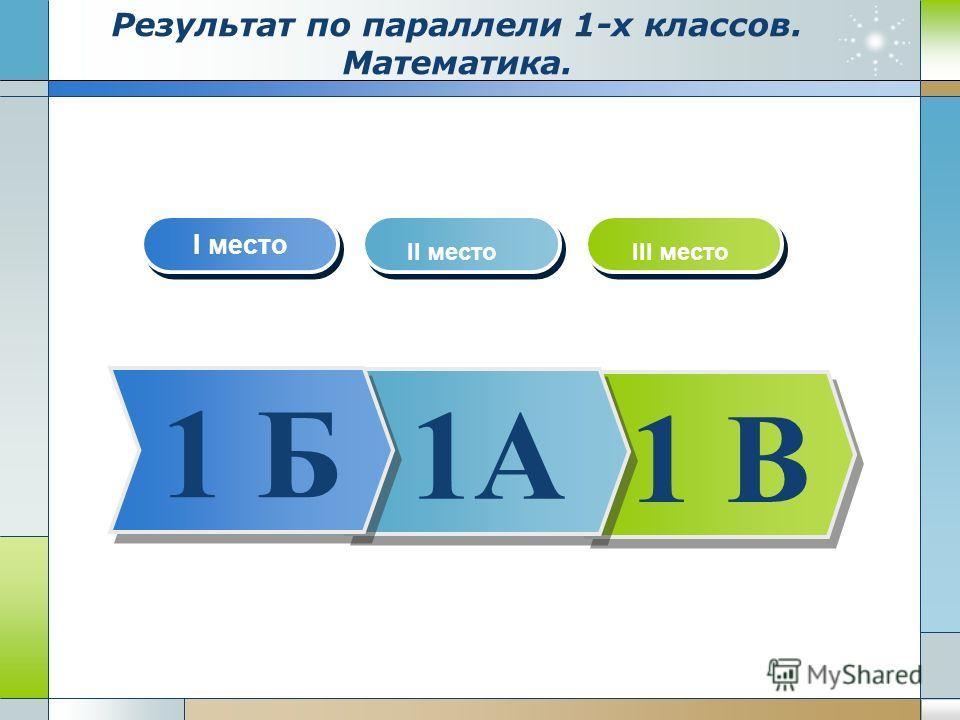 Результат по параллели 1-х классов. Математика. 1 В 1А 1 Б I место II местоIII место