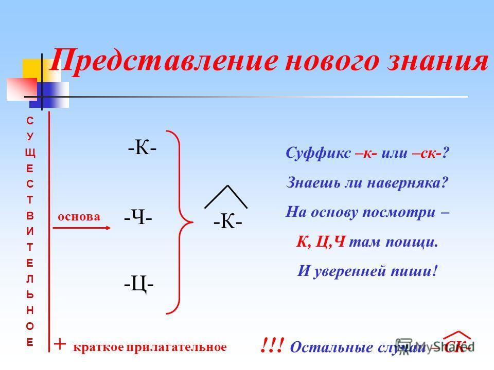 Представление нового знания СУЩЕСТВИТЕЛЬНОЕСУЩЕСТВИТЕЛЬНОЕ основа -К- -Ч- -Ц- -К- Суффикс –к- или –ск-? Знаешь ли наверняка? На основу посмотри – К, Ц,Ч там поищи. И уверенней пиши! !!! Остальные случаи – СК- + краткое прилагательное