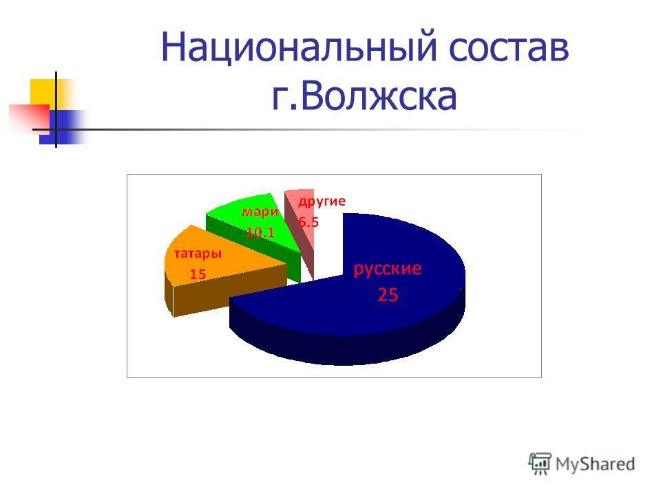 Национальный состав г.Волжска