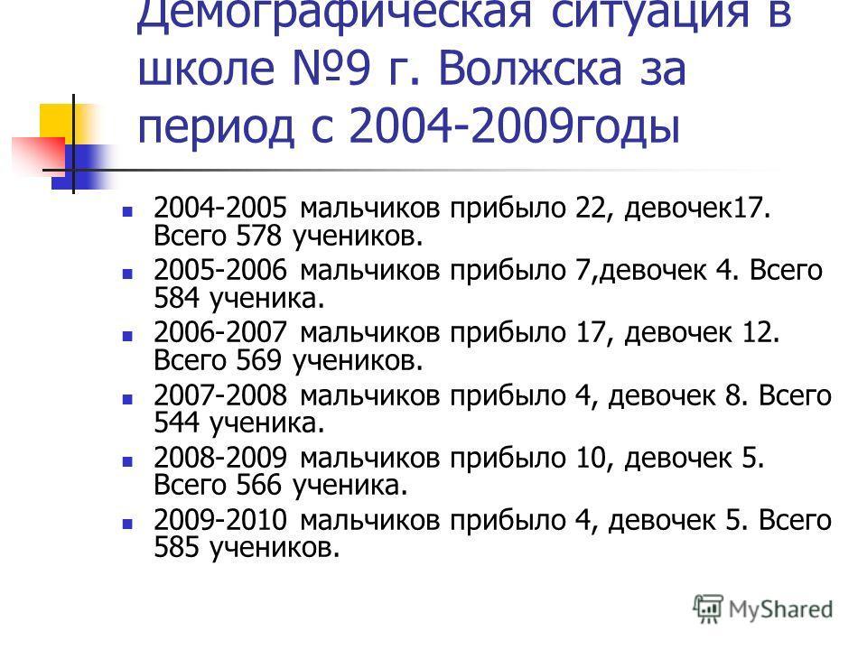 Демографическая ситуация в школе 9 г. Волжска за период с 2004-2009годы 2004-2005 мальчиков прибыло 22, девочек17. Всего 578 учеников. 2005-2006 мальчиков прибыло 7,девочек 4. Всего 584 ученика. 2006-2007 мальчиков прибыло 17, девочек 12. Всего 569 у