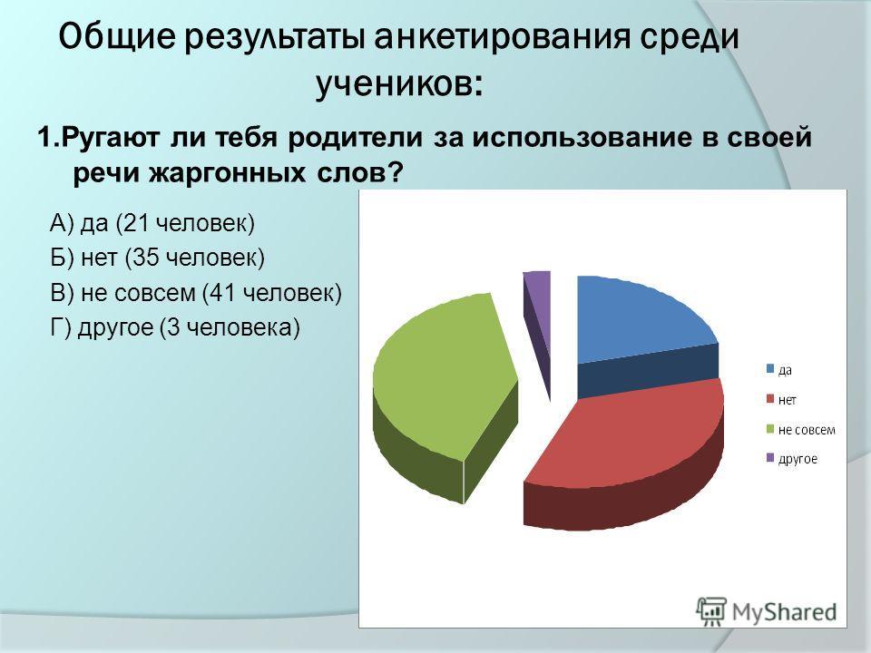 Общие результаты анкетирования среди учеников: А) да (21 человек) Б) нет (35 человек) В) не совсем (41 человек) Г) другое (3 человека) 1.Ругают ли тебя родители за использование в своей речи жаргонных слов?