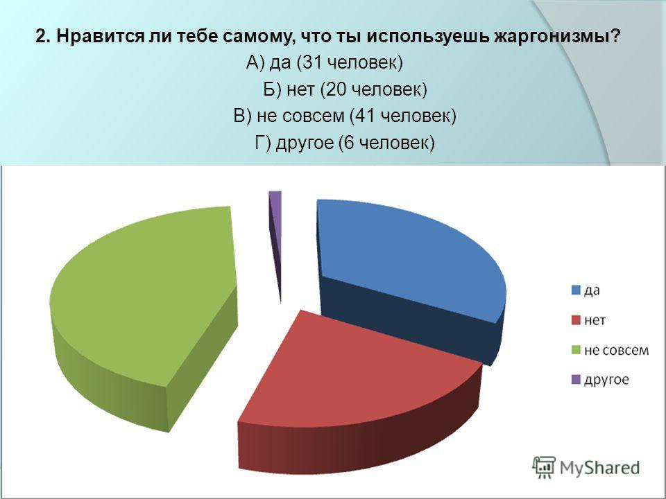 2. Нравится ли тебе самому, что ты используешь жаргонизмы? А) да (31 человек) Б) нет (20 человек) В) не совсем (41 человек) Г) другое (6 человек)