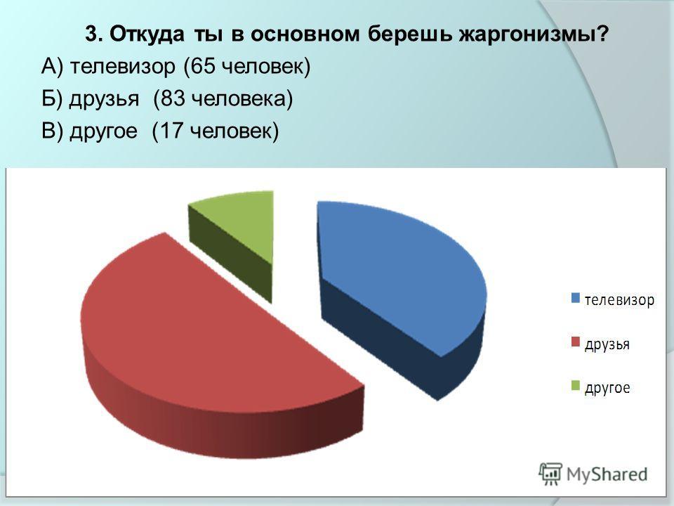 3. Откуда ты в основном берешь жаргонизмы? А) телевизор (65 человек) Б) друзья (83 человека) В) другое (17 человек)