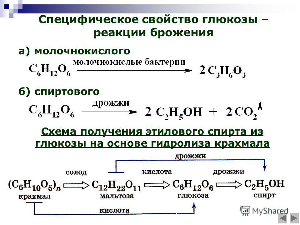 Специфическое свойство глюкозы – реакции брожения а) молочнокислого Схема получения этилового спирта из глюкозы на основе гидролиза крахмала б) спиртового