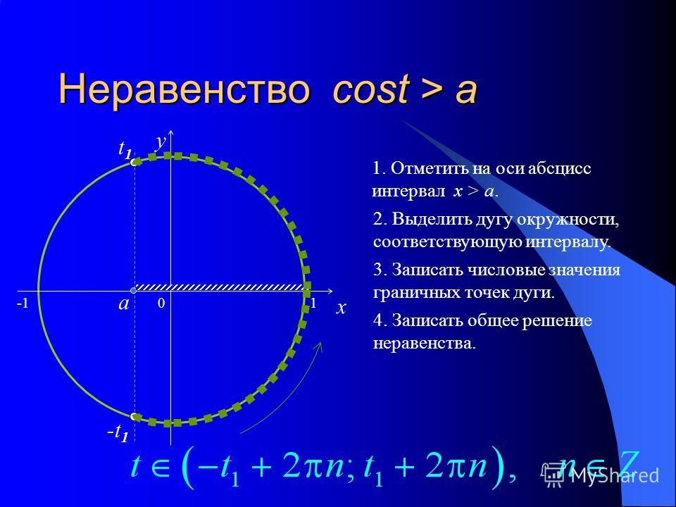 Неравенство cost > a 0 x y 1. Отметить на оси абсцисс интервал x > a.a. 2. Выделить дугу окружности, соответствующую интервалу. 3. Записать числовые значения граничных точек дуги. 4. Записать общее решение неравенства. a t1t1 -t 1 1