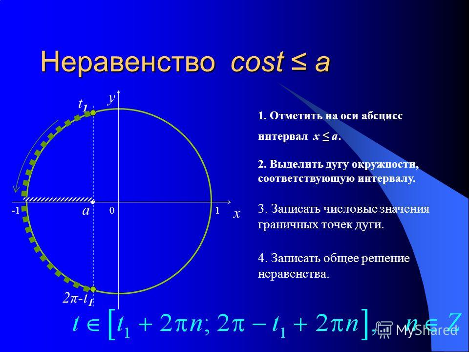 Неравенство cost a 0 x y 1. Отметить на оси абсцисс интервал x a.a. 2. Выделить дугу окружности, соответствующую интервалу. 3. Записать числовые значения граничных точек дуги. 4. Записать общее решение неравенства. a t1t1 2π-t 1 1