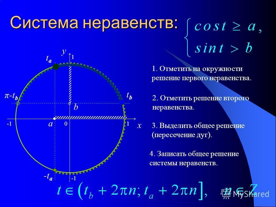 Система неравенств: 0 x y a tata -t a 1 b tbtb π-t b 1 1. Отметить на окружности решение первого неравенства. 2. Отметить решение второго неравенства. 3. Выделить общее решение (пересечение дуг). 4. Записать общее решение системы неравенств.