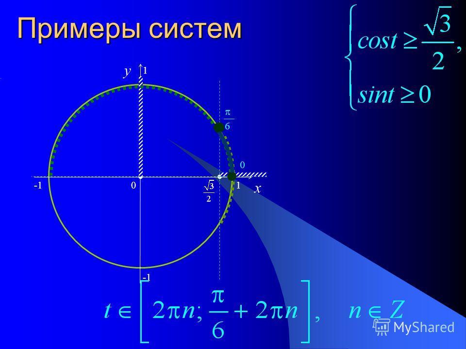 Примеры систем 0 x y 1 1