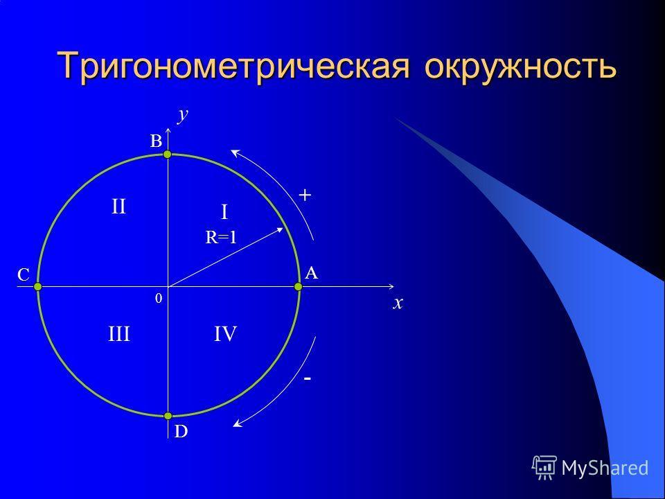 Тригонометрическая окружность 0 x y R=1 I II IIIIV A B C D + -