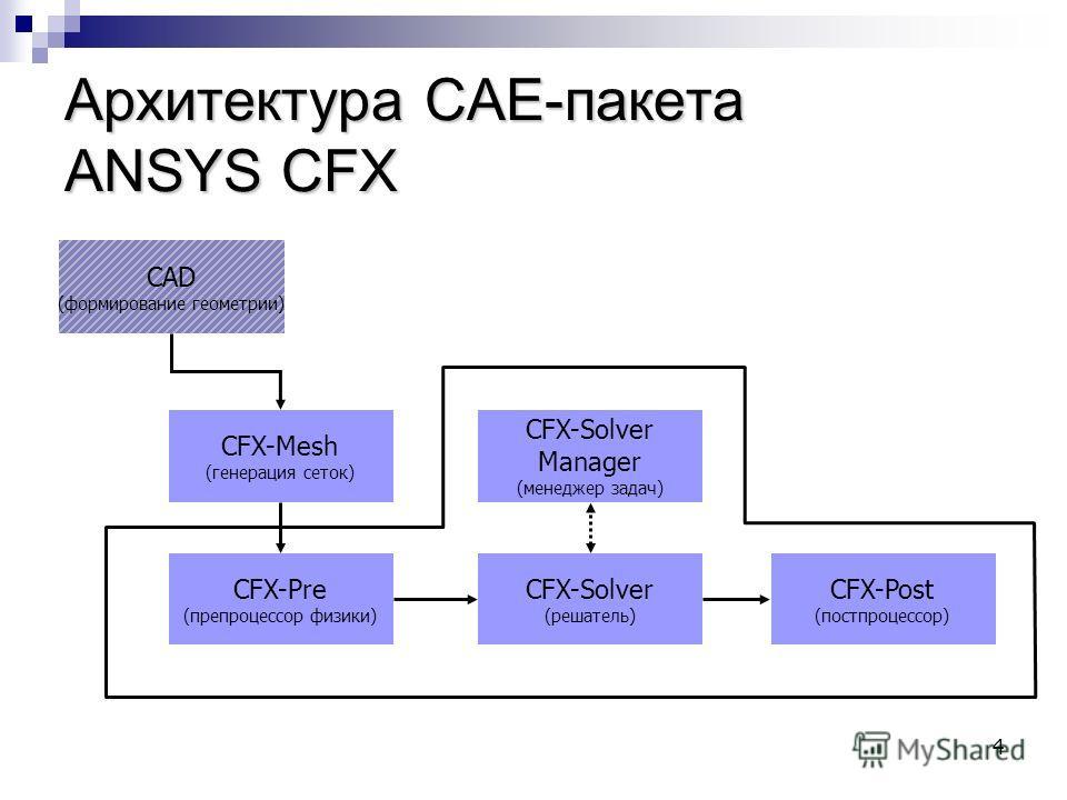 4 Архитектура CAE-пакета ANSYS CFX CFX-Pre (препроцессор физики) CFX-Mesh (генерация сеток) CFX-Solver (решатель) CFX-Solver Manager (менеджер задач) CFX-Post (постпроцессор) CAD (формирование геометрии)