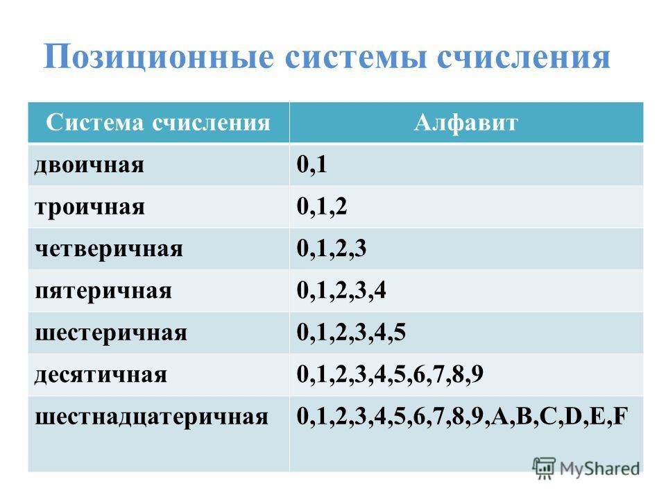 Позиционные системы счисления Система счисленияАлфавит двоичная0,1 троичная0,1,2 четверичная0,1,2,3 пятеричная0,1,2,3,4 шестеричная0,1,2,3,4,5 десятичная0,1,2,3,4,5,6,7,8,9 шестнадцатеричная0,1,2,3,4,5,6,7,8,9,A,B,C,D,E,F