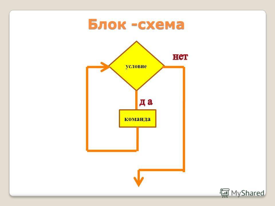 условие команда Блок -схема