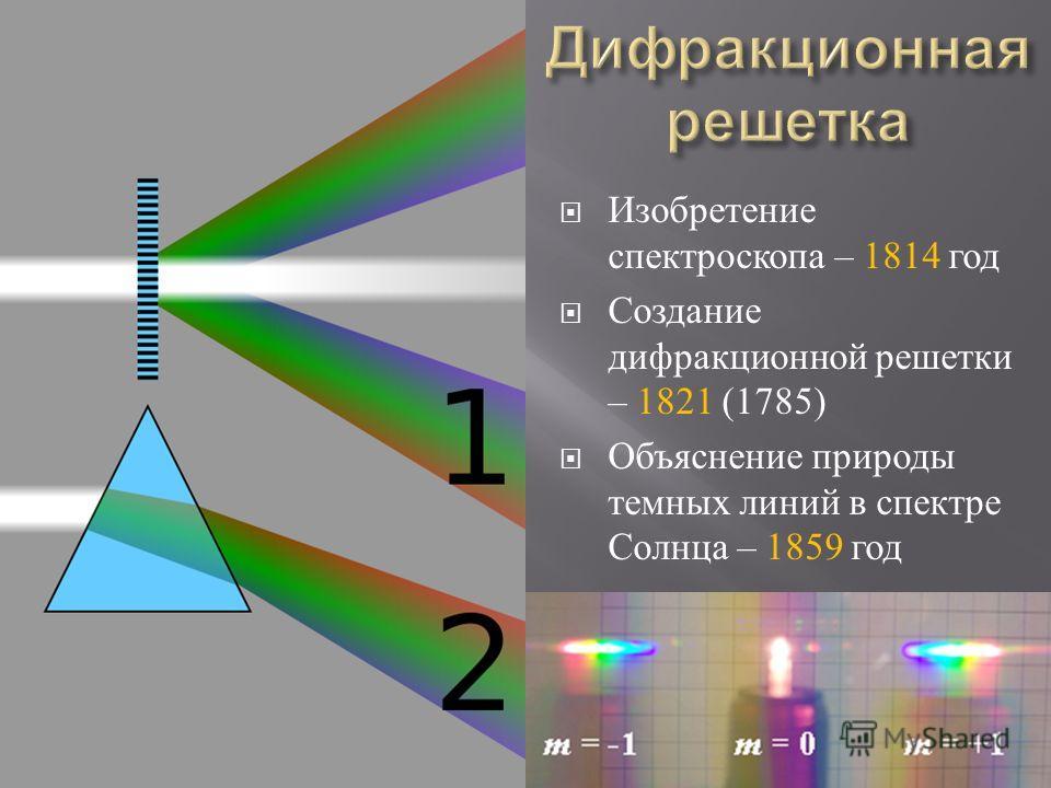 Изобретение спектроскопа – 1814 год Создание дифракционной решетки – 1821 (1785) Объяснение природы темных линий в спектре Солнца – 1859 год