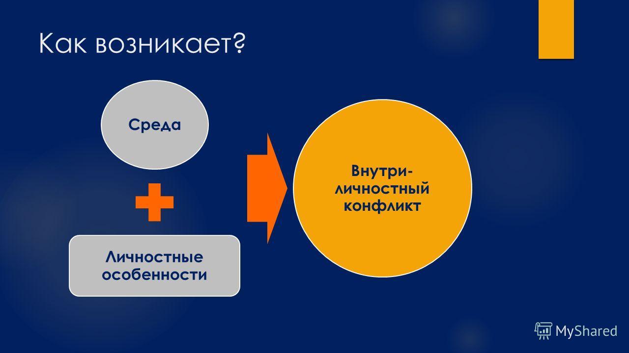 Как возникает? Среда Личностные особенности Внутри- личностный конфликт