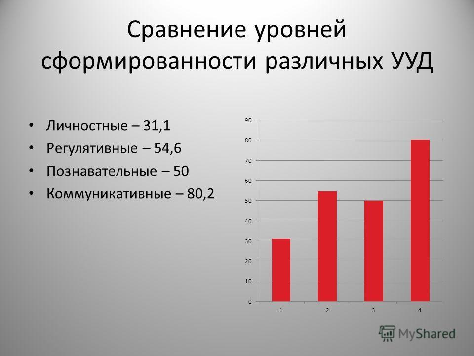 Сравнение уровней сформированности различных УУД Личностные – 31,1 Регулятивные – 54,6 Познавательные – 50 Коммуникативные – 80,2