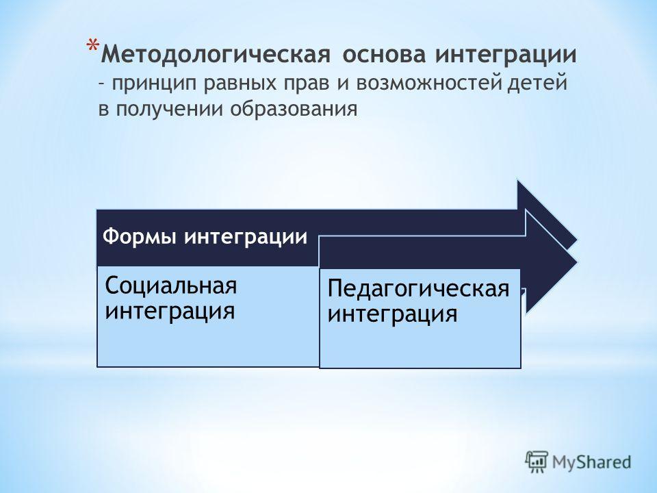 * Методологическая основа интеграции – принцип равных прав и возможностей детей в получении образования Формы интеграции Социальная интеграция Педагогическая интеграция