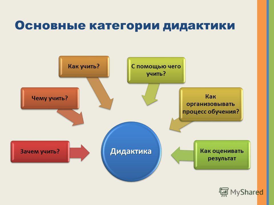 Основные категории дидактики Дидактика Зачем учить? Чему учить? Как учить? Как организовывать процесс обучения? С помощью чего учить? Как оценивать результат