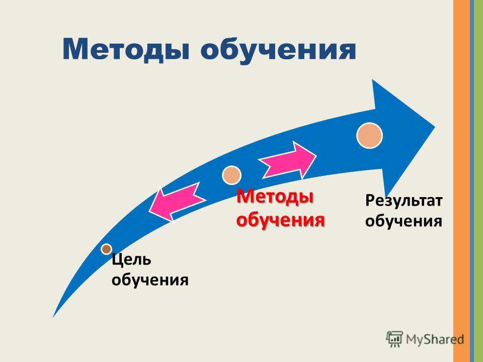 Методы обучения Цель обучения Методы обучения Результат обучения