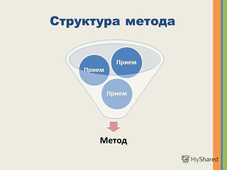 Структура метода Метод Прием Прием Прием