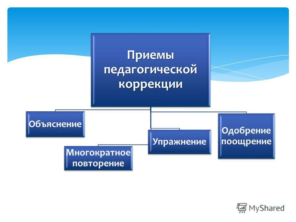 Приемыпедагогическойкоррекции Объяснение Многократное повторение Упражнение Одобрение поощрение