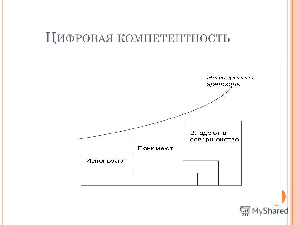 Ц ИФРОВАЯ КОМПЕТЕНТНОСТЬ