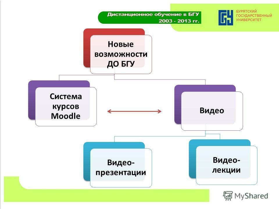 Новые возможности ДО БГУ Система курсов Moodle Видео Видео- презентации Видео- лекции