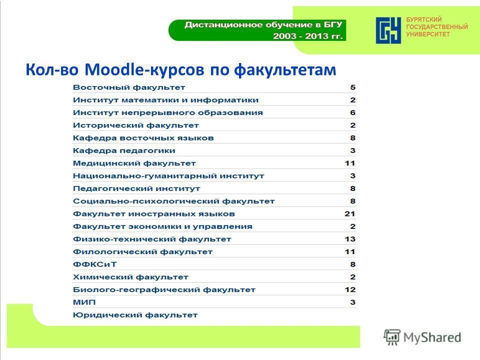 Кол-во Moodle-курсов по факультетам