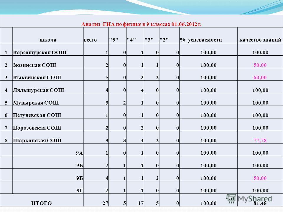 Анализ ГИА по физике в 9 классах 01.06.2012 г. школавсего