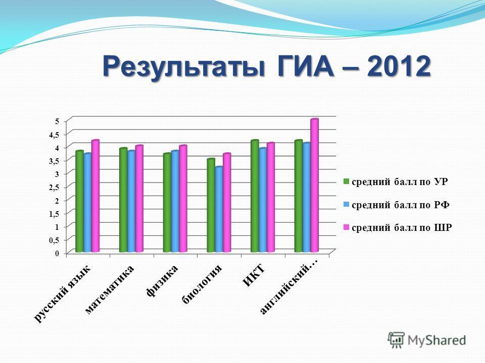 Результаты ГИА – 2012